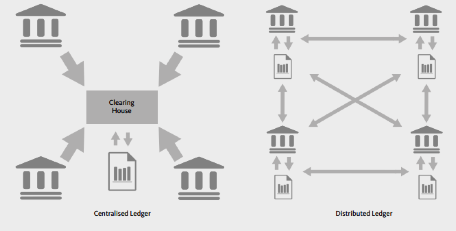 Centralized vs Distributed Ledger | Bitcoin pressure