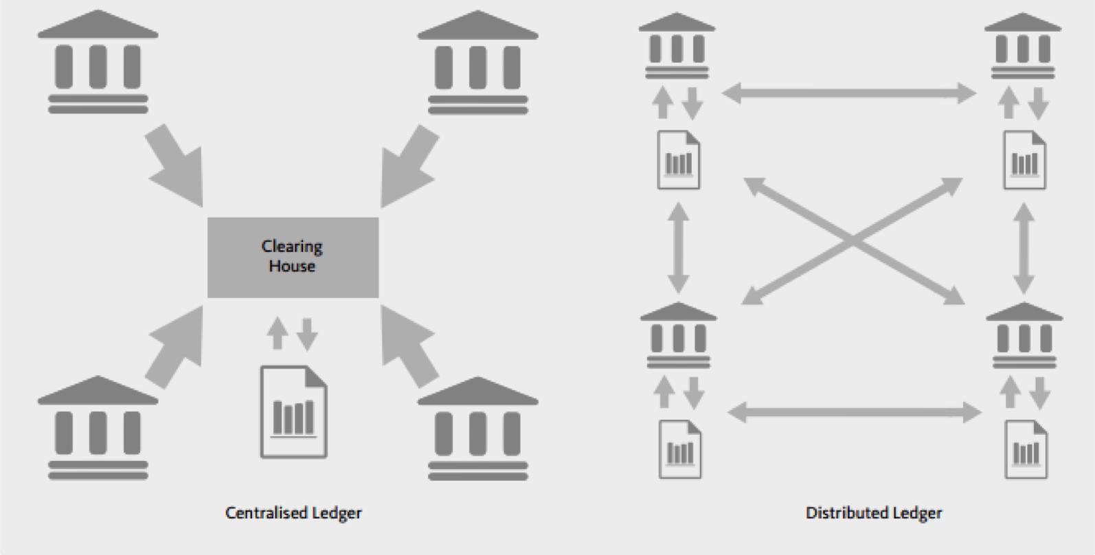 Centralized vs Distributed Ledger | Bitcoin pressure
