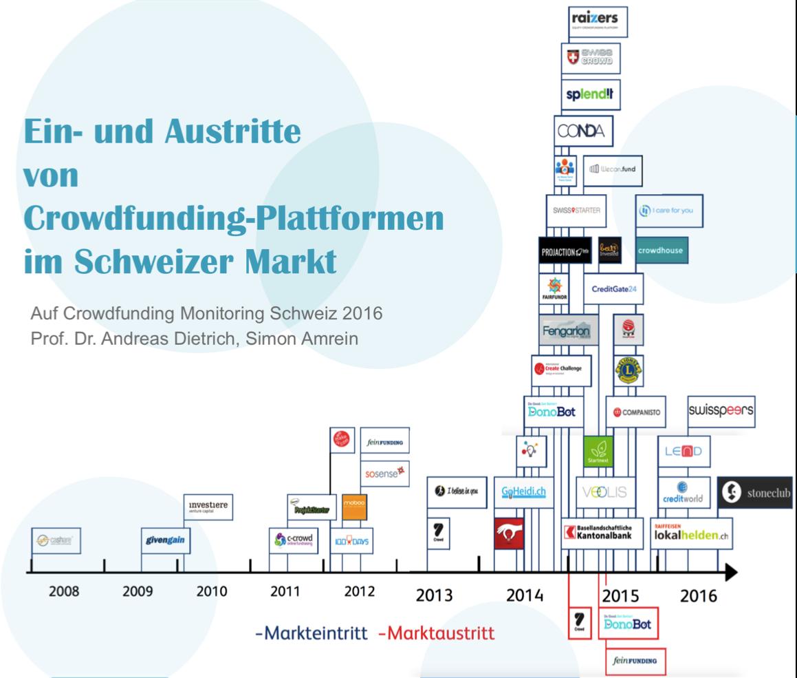 Crowdfunding Monitoring Schweiz 2016 | Crowdfunding-Plattformen im Schweizer Markt