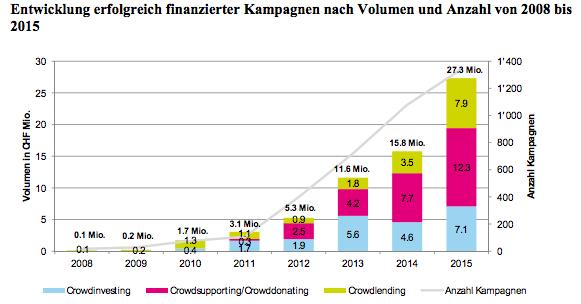 Crowdfunding Monitoring Schweiz 2016 - Entwicklung erfolgreich finanzierter Kampagnen 2008-2015