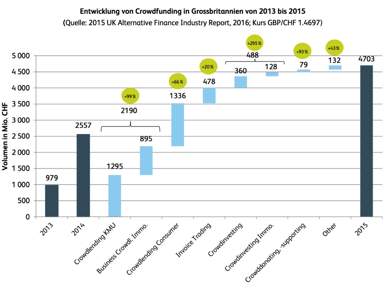 Crowdfunding Monitoring Schweiz 2016 | Entwicklung von Crowdfunding in Grossbritannien