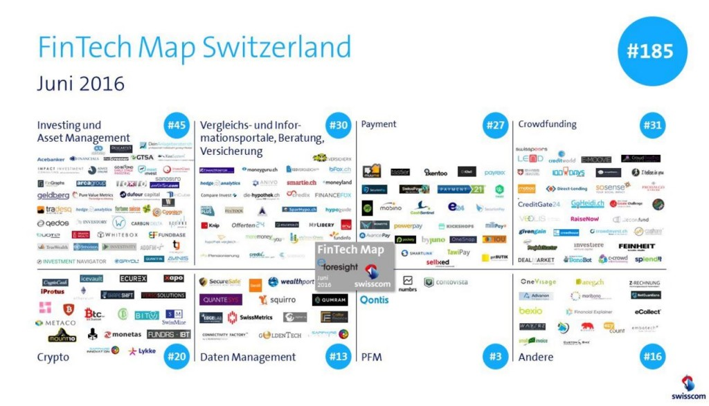 Fintech Map Switzerland June