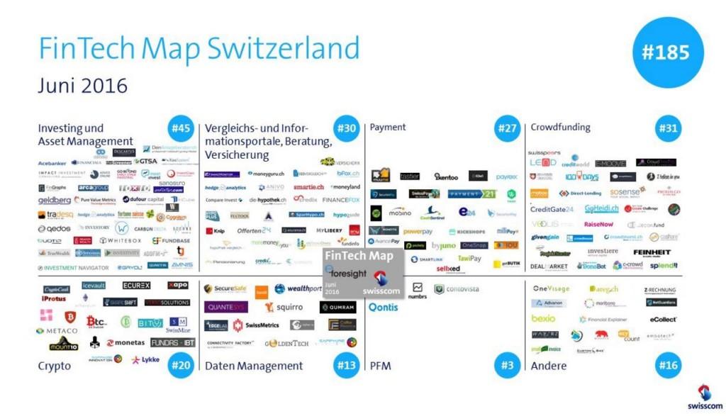 Fintech Map Switzerland June