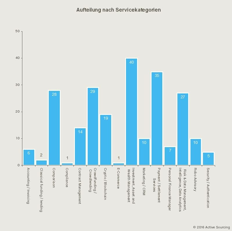 Fintech Schweiz Aufteilung nach Kategorien