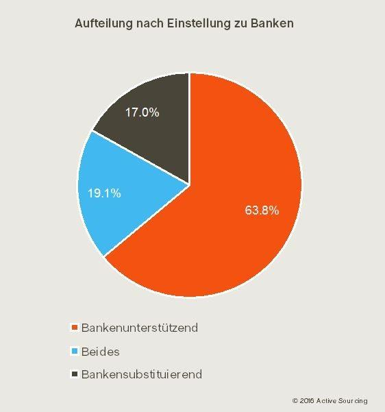 Fintech Schweiz Studie Einstellung zu Banken