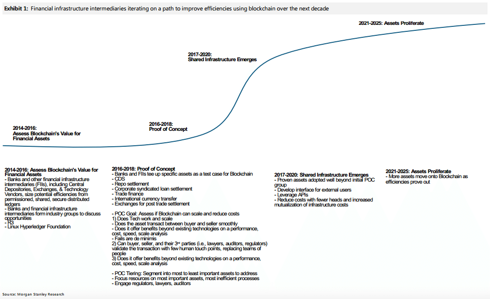 Morgan Stanley's roadmap for adoption of blockchain by financial institutions