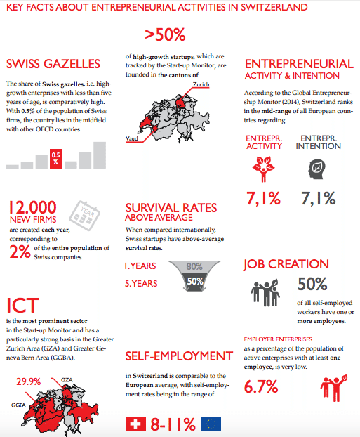 Swiss Entrepreneurship Report 2015 2016