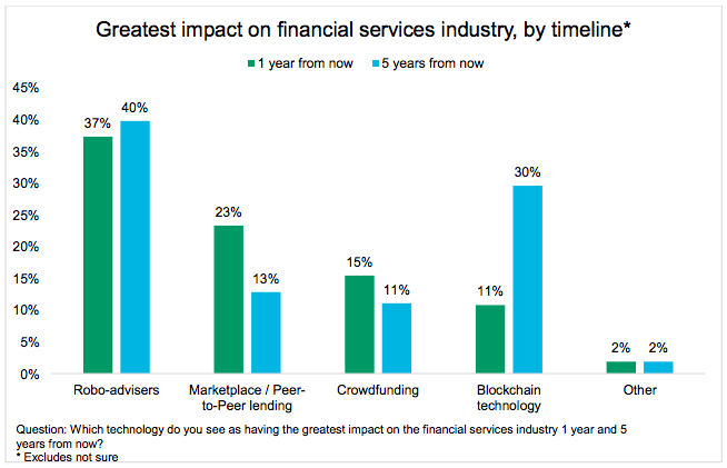greatest impact innovation cfa institute fintech survey 2016