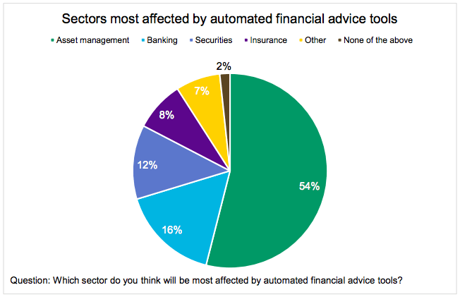 sectors affected by robo advisors CFA institute fintech survey 2016