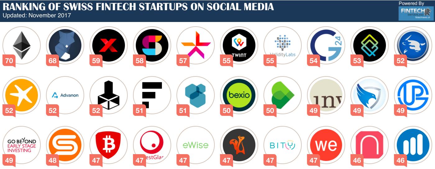 swiss fintech startup ranking