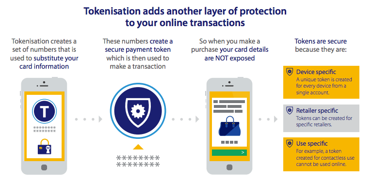 Apple Pay Visa card | Tokenization protection