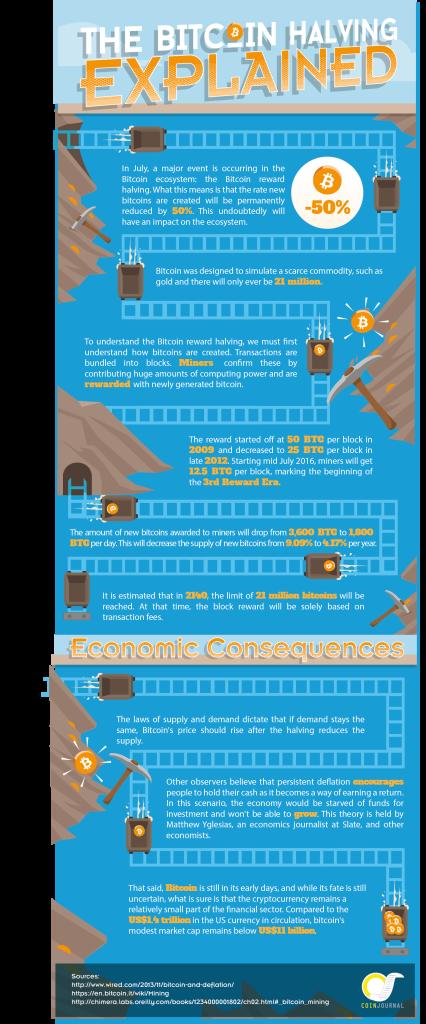 Bitcoin Halving Infographics