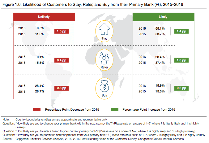 Customers fidelity banks versus fintech 2016 report