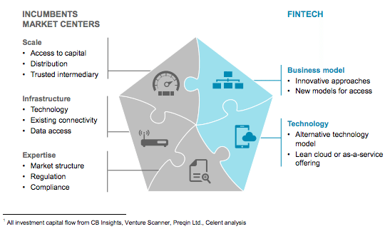 Deutsche Boerse fintech capital markets report 2016