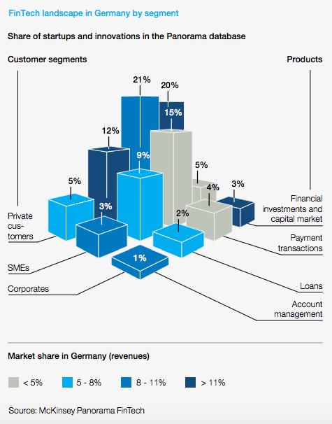 Fintech landscape in Germany McKinsey Report