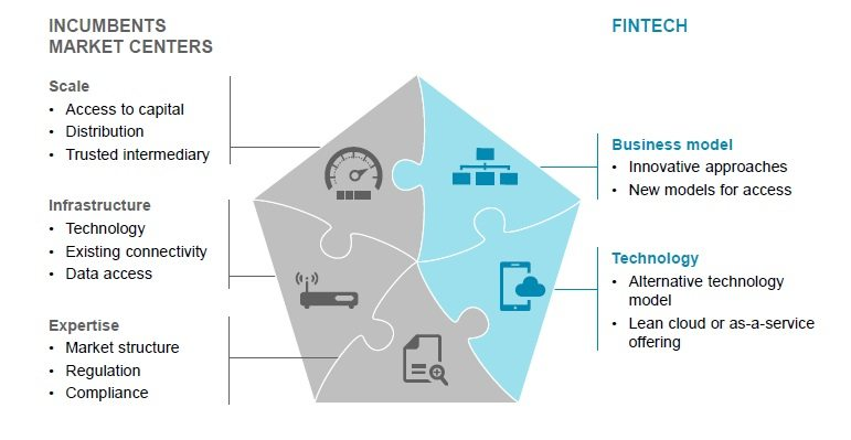 Future of Fintech in Capital Markets2