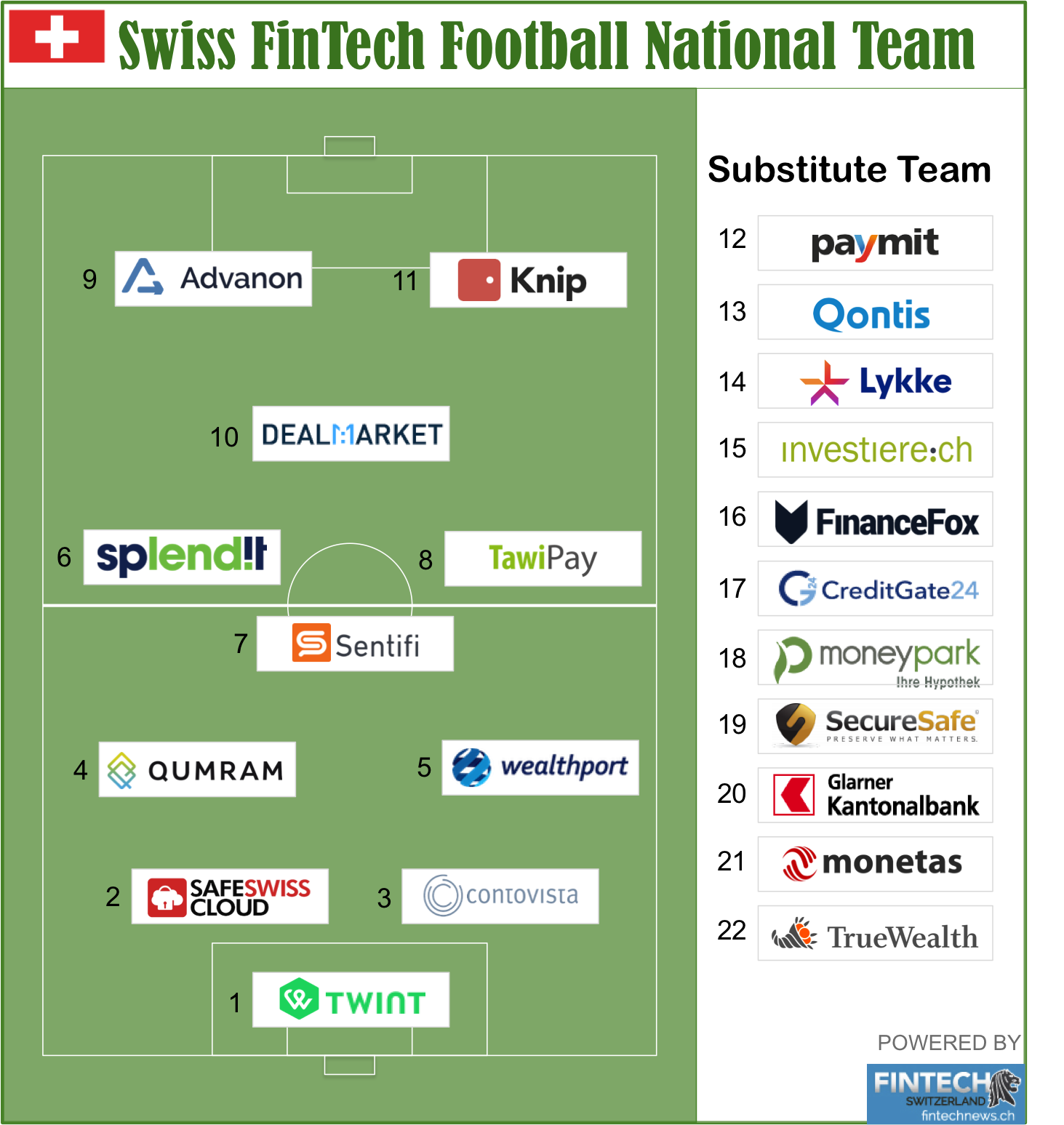 Swiss FinTech Football National Team _ Vertical