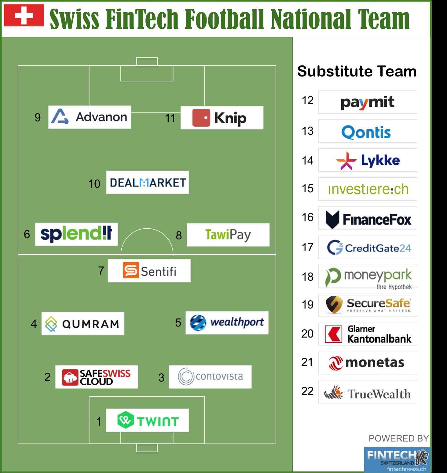 Swiss FinTech Football National Team _ Vertical