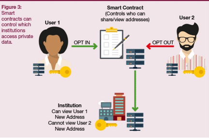 UK Government applies Blockchain