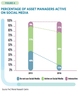 asset managers active on social media report pwc caceis