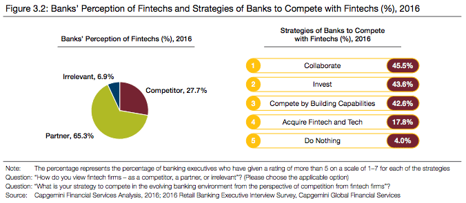 banks fintechs strategic partnerships