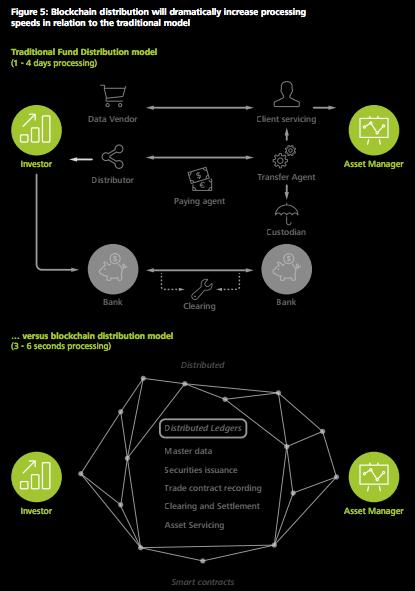 blockchain technology fund distribution wealth management deloitte ALFI report 2016