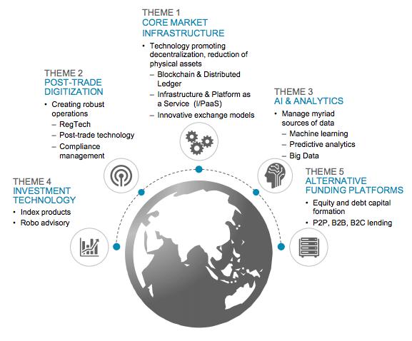 capital market fintech clusters deutsche boerse report 2016