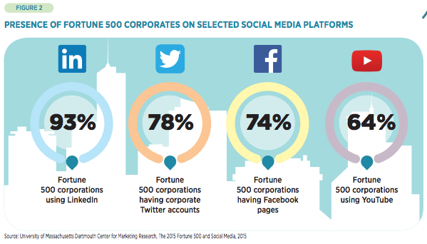 fortune 500 corporations on social media pwc caceis report