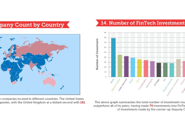 FinTech Infographic – The Future of Money – 15 Visuals