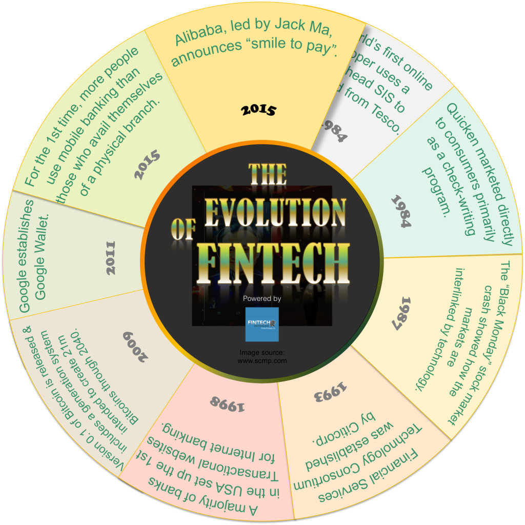 Infographics | The evolution of FinTech 1