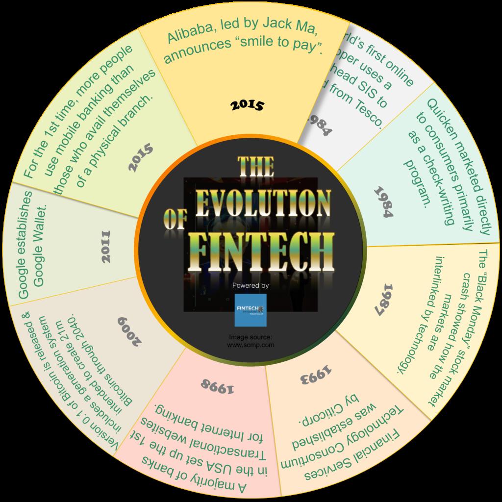 Infographics   The evolution of FinTech 1
