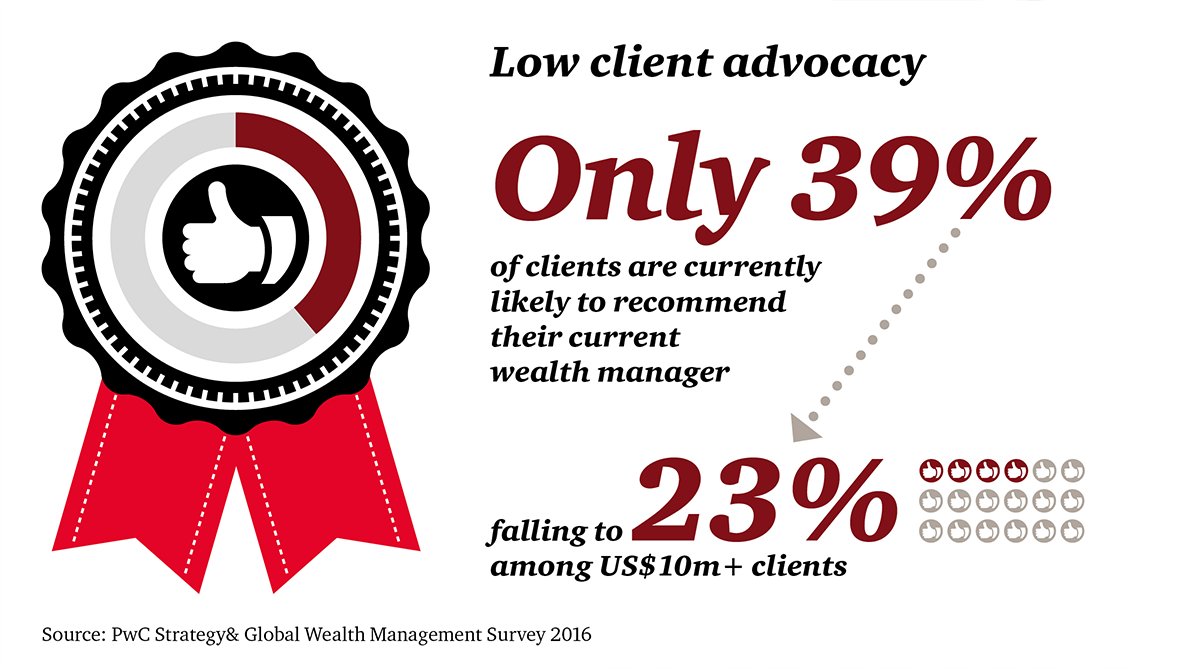 low client advocacy pwc 2016 wealth management