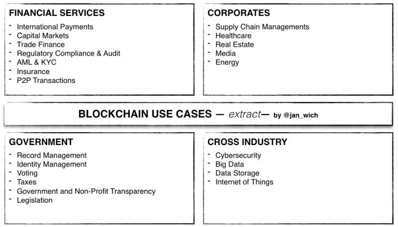 Blockchain Use-Cases