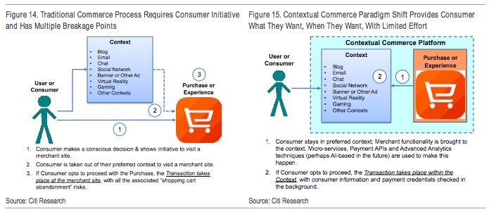 Contextual Commerce Citi Report 2016