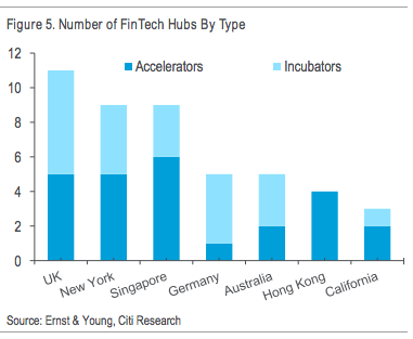 Fintech hubs Citi report Disruptive Innovations 2016