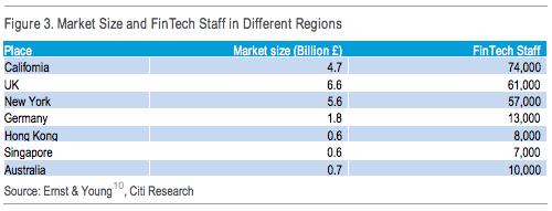 Fintech markets Citi report Disruptive Innovations 2016