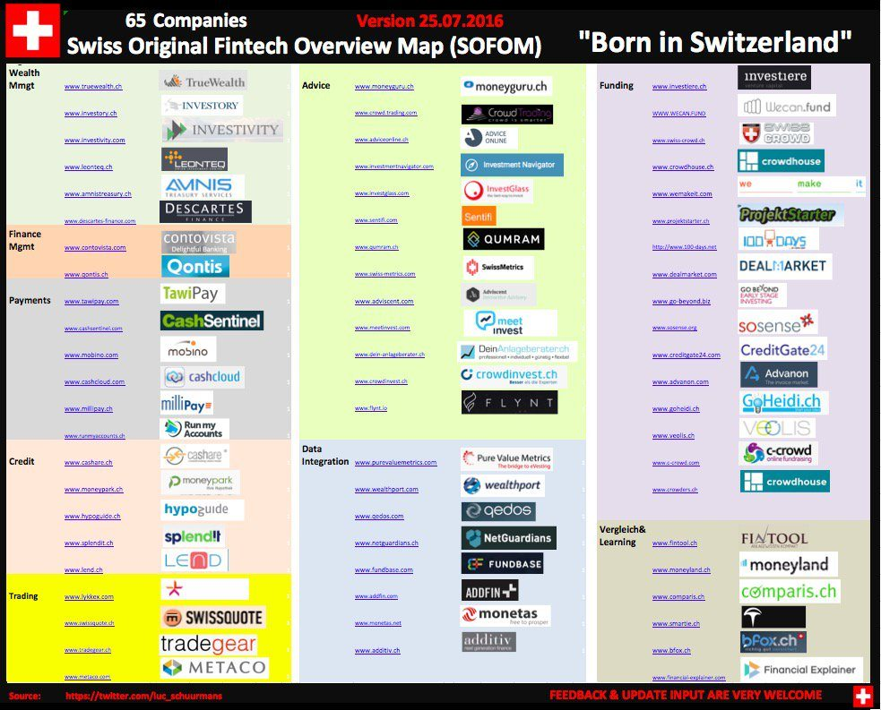 Swiss Original Fintech Overview Map