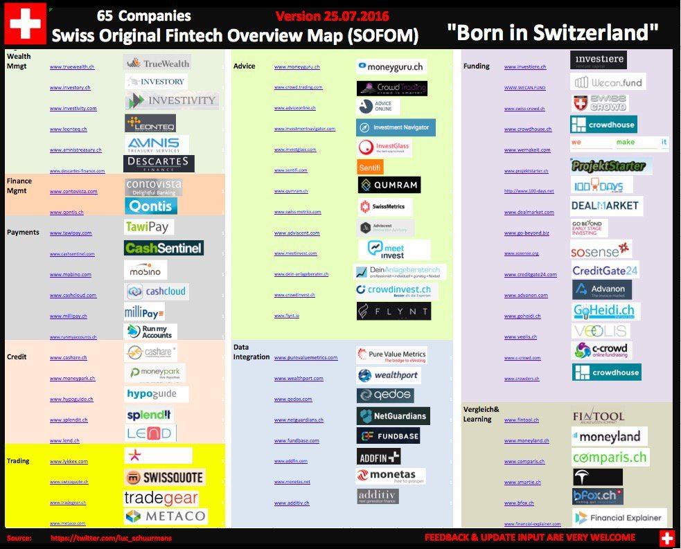 Swiss Original Fintech Overview Map