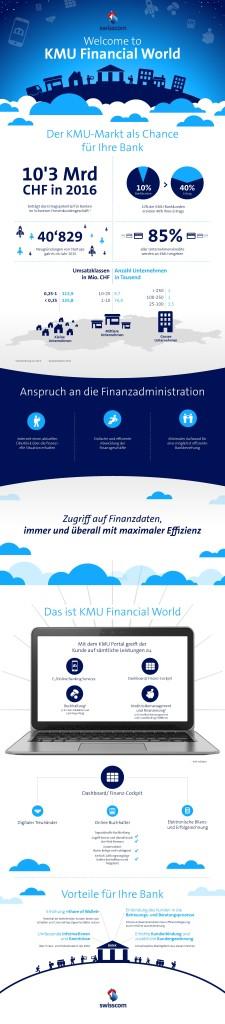 Swisscom KMU Financial World