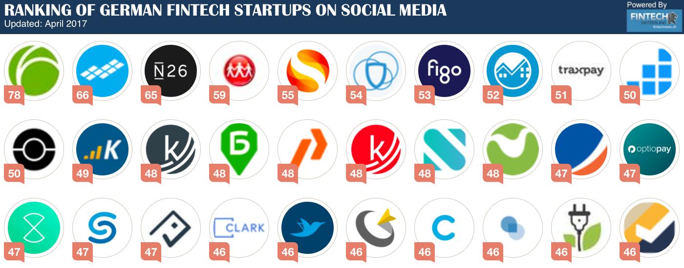 GERMAN FINTECH STARTUPS RANKING ON SOCIAL MEDIA - September | Socia media