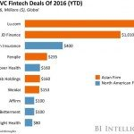 biggest vc fintech deals