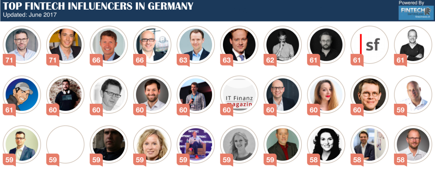 FinTech Influencer Social Media Ranking in Germany