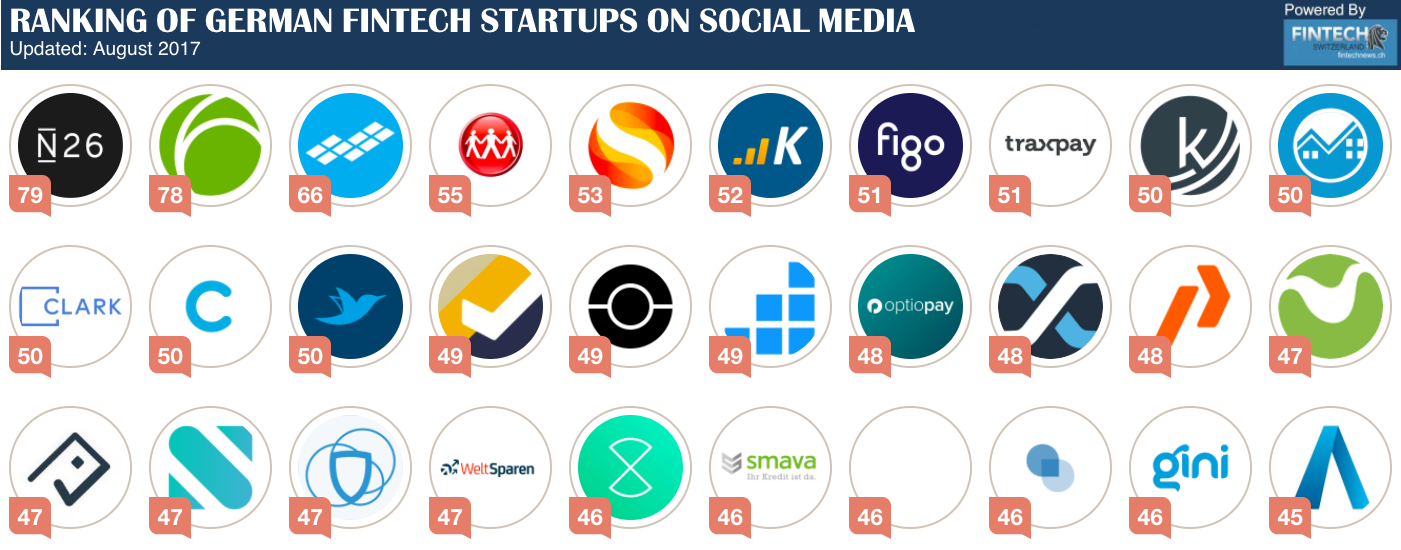 GERMAN FINTECH STARTUPS RANKING ON SOCIAL MEDIA - September | Socia media