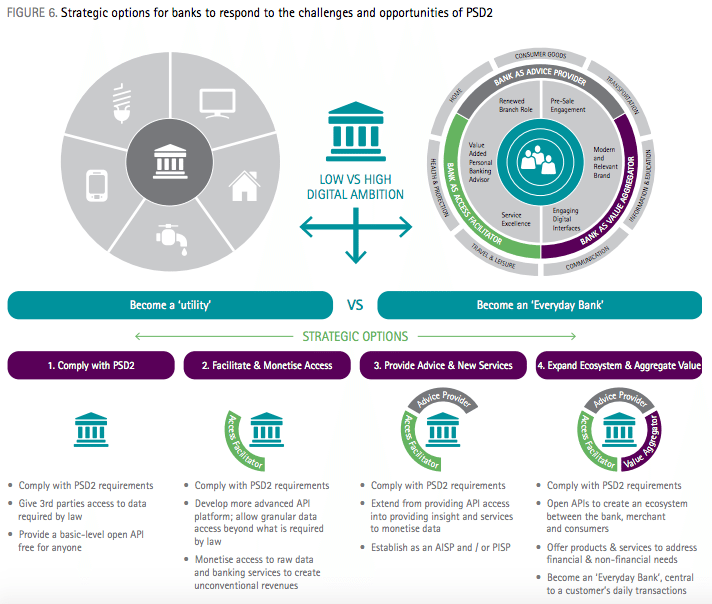 Accenture report, challenges and opportunities of PSD2