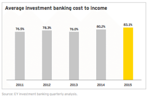 Average investment banking cost to income EY report
