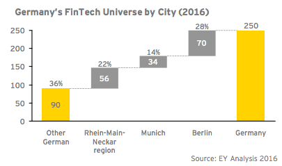 Germany's fintech universe by city