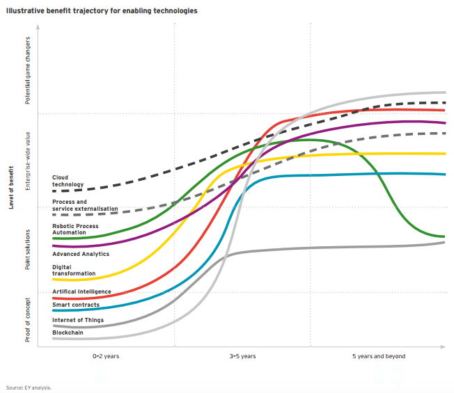 Illustrative benefit trajectory for enabling technologies EY report