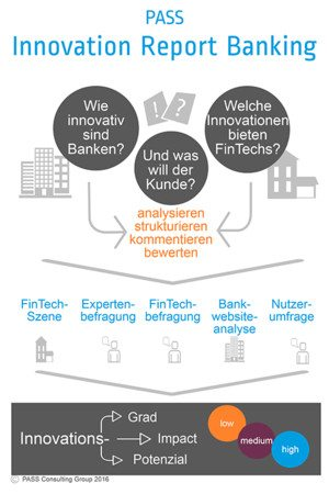 csm_innovation-report-banking-infografik_96c9380922