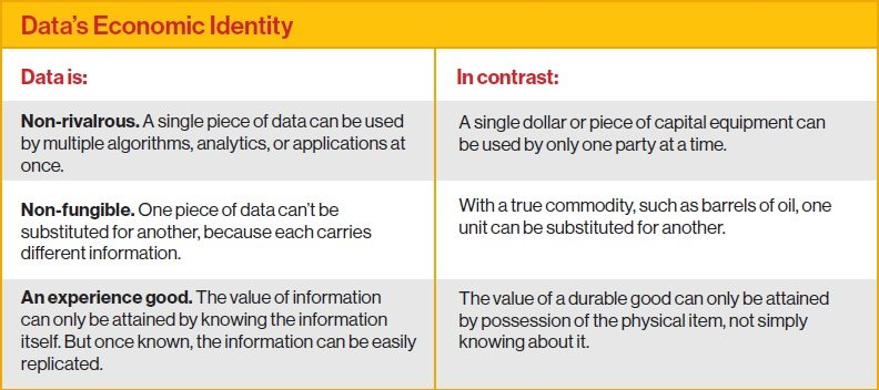 data's economic identity