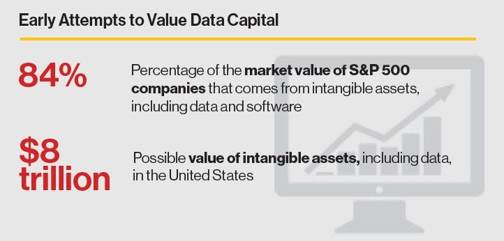 early attempts to value data capital